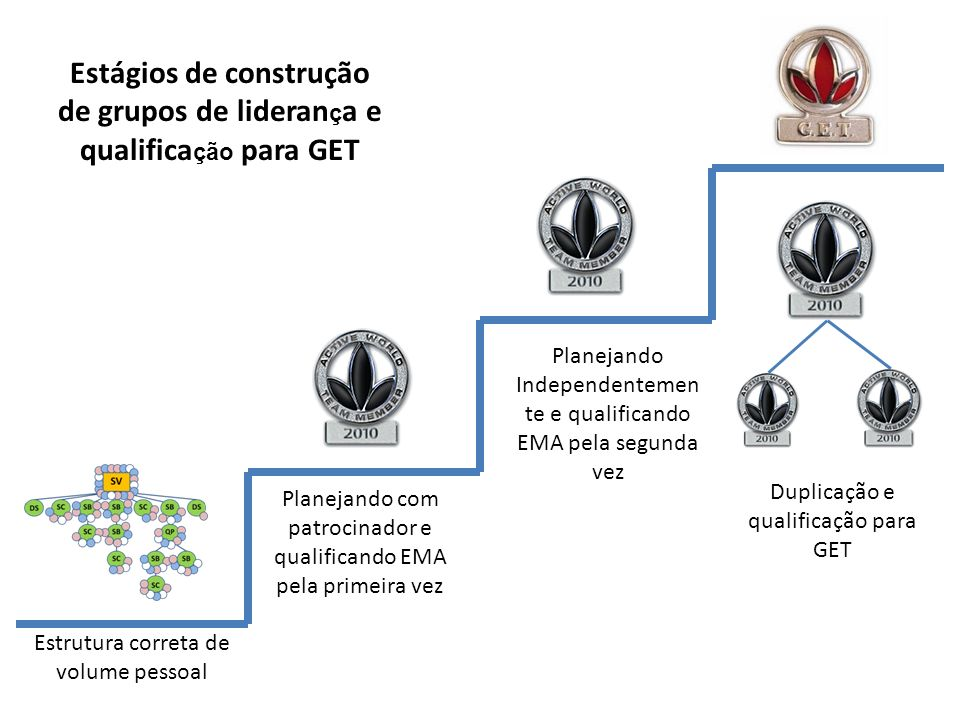 Estrutura correta de volume pessoal Planejando com patrocinador e qualificando EMA pela primeira vez Duplicação e qualificação para GET Estágios de co