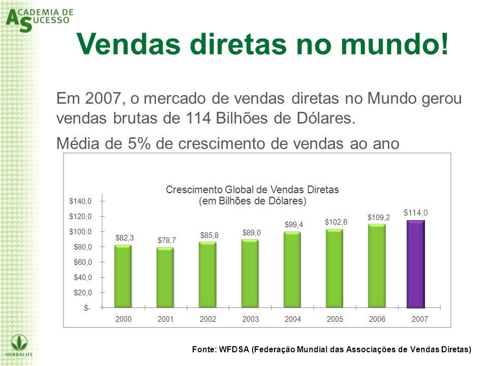 Fonte: WFDSA (Federação Mundial das Associações de Vendas Diretas) Em 2007, o mercado de vendas diretas no Mundo gerou vendas brutas de 114 Bilhões de