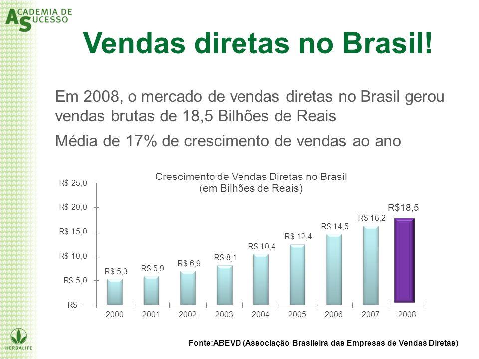 Em 2008, o mercado de vendas diretas no Brasil gerou vendas brutas de 18,5 Bilhões de Reais Média de 17% de crescimento de vendas ao ano R$18,5 Fonte: