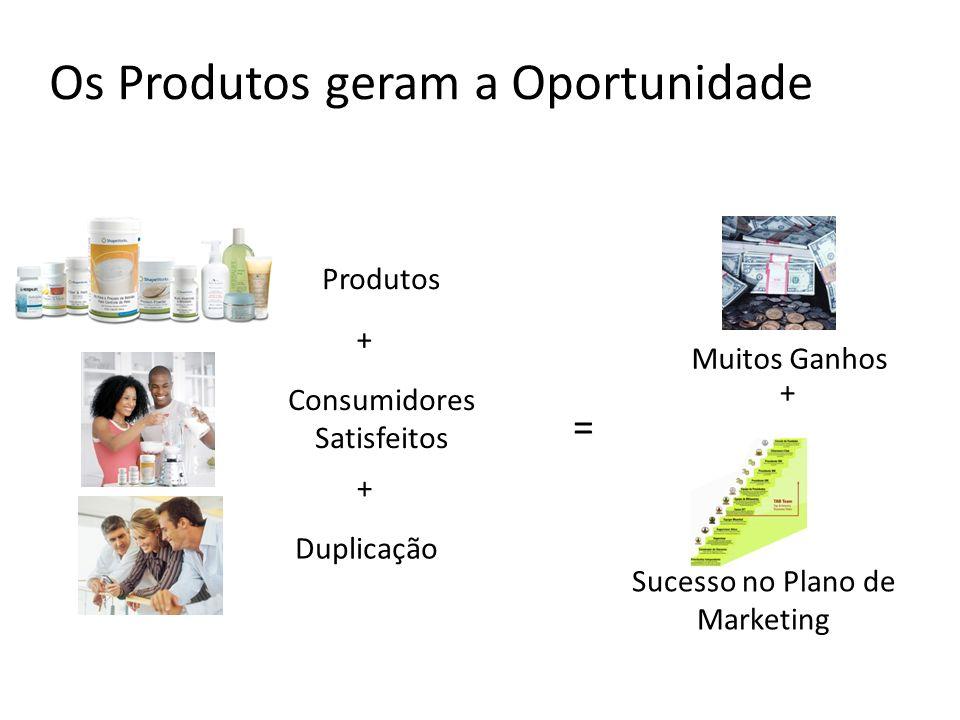 Os Produtos geram a Oportunidade Produtos Consumidores Satisfeitos Duplicação Sucesso no Plano de Marketing Muitos Ganhos + + = +