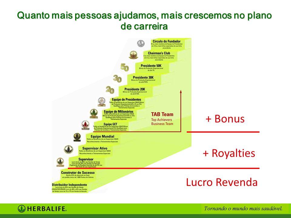 Quanto mais pessoas ajudamos, mais crescemos no plano de carreira + Bonus + Royalties Lucro Revenda
