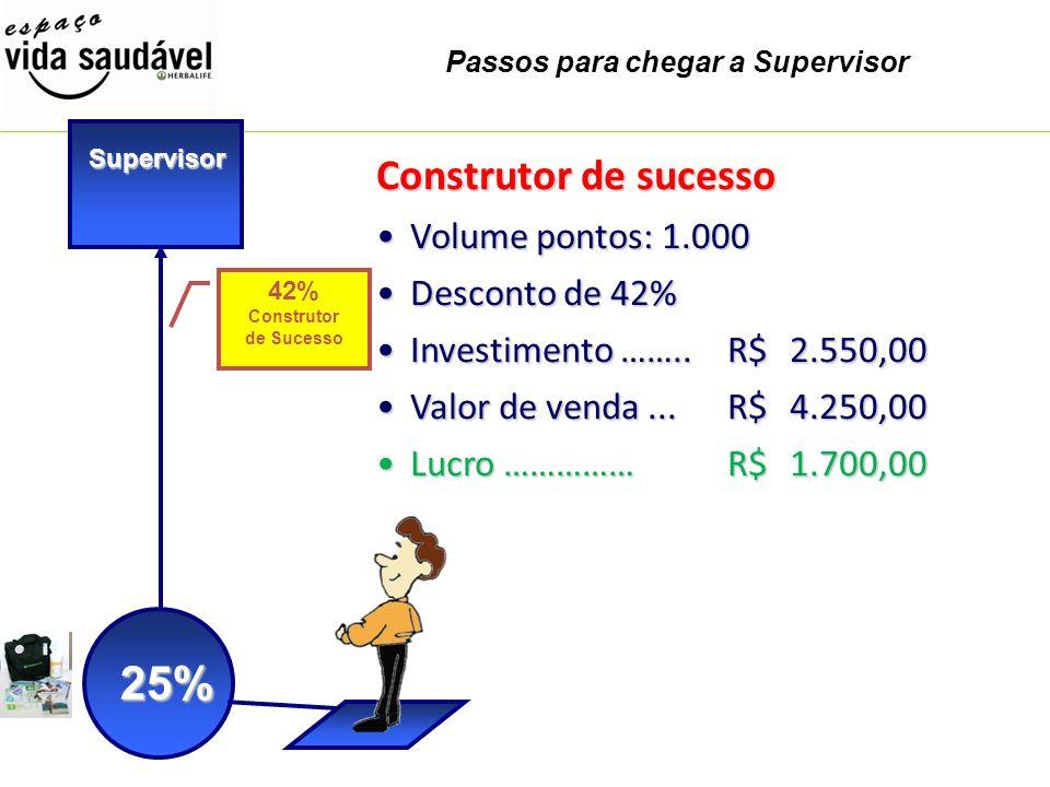 Passos para chegar a Supervisor 25% Supervisor 42% Construtor de Sucesso Construtor de sucesso Volume pontos: 1.000Volume pontos: 1.000 Desconto de 42