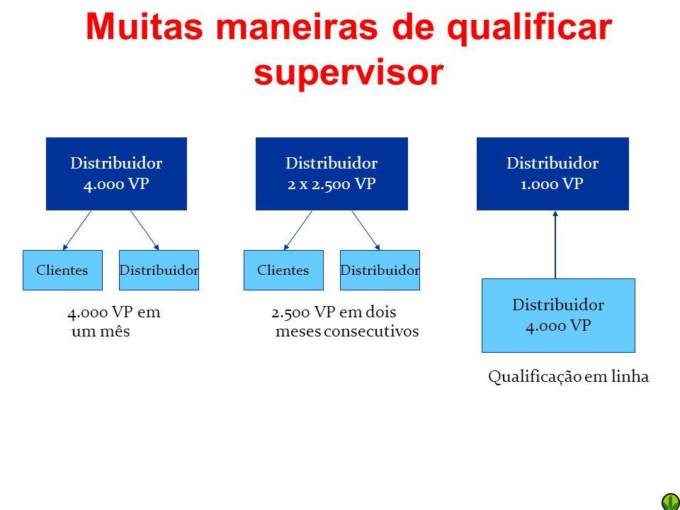 Muitas maneiras de qualificar supervisor Distribuidor 4.000 VP Distribuidor 1.000 VP Qualificação em linha Distribuidor 4.000 VP 4.000 VP em um mês Cl