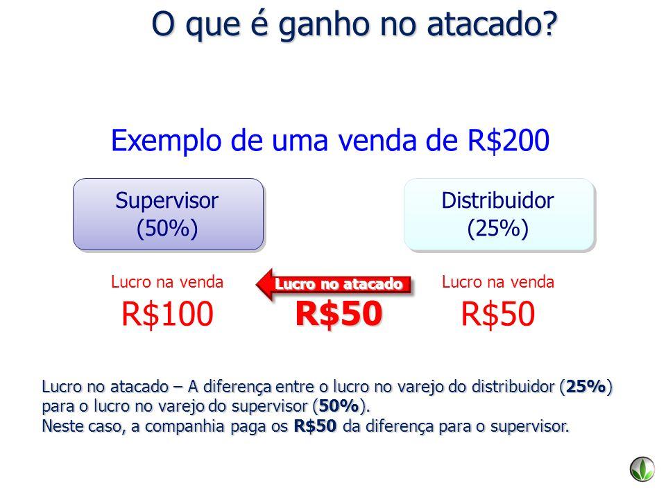 O que é ganho no atacado? Exemplo de uma venda de R$200 Supervisor (50%) Supervisor (50%) Lucro na venda R$100 Distribuidor (25%) Distribuidor (25%) L
