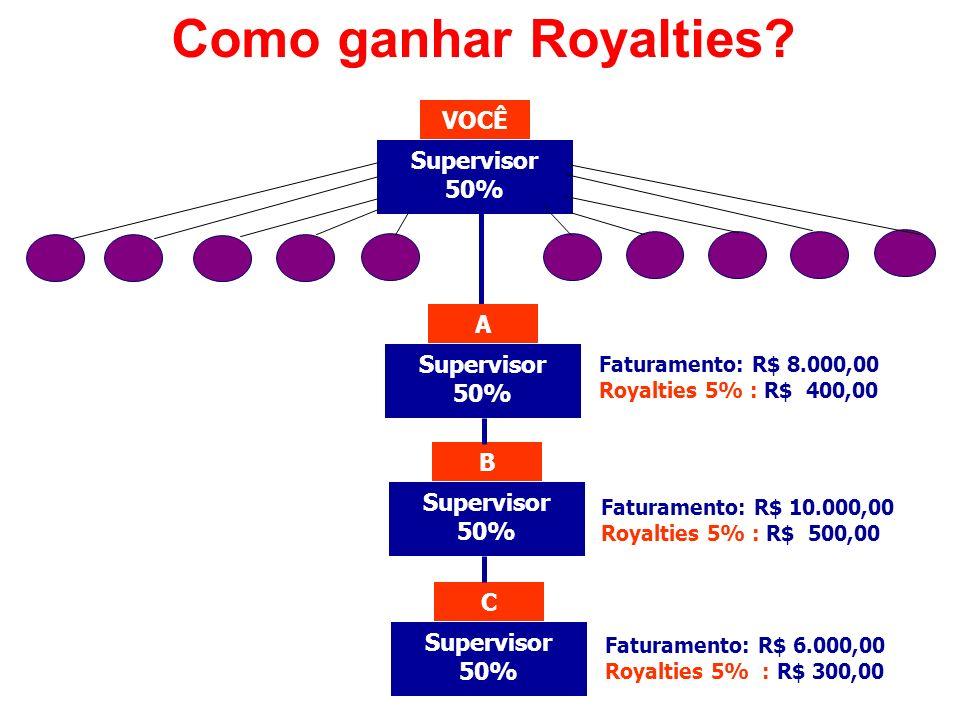 Supervisor 50% VOCÊ Supervisor 50% A B C Faturamento: R$ 8.000,00 Royalties 5% : R$ 400,00 Faturamento: R$ 10.000,00 Royalties 5% : R$ 500,00 Faturame