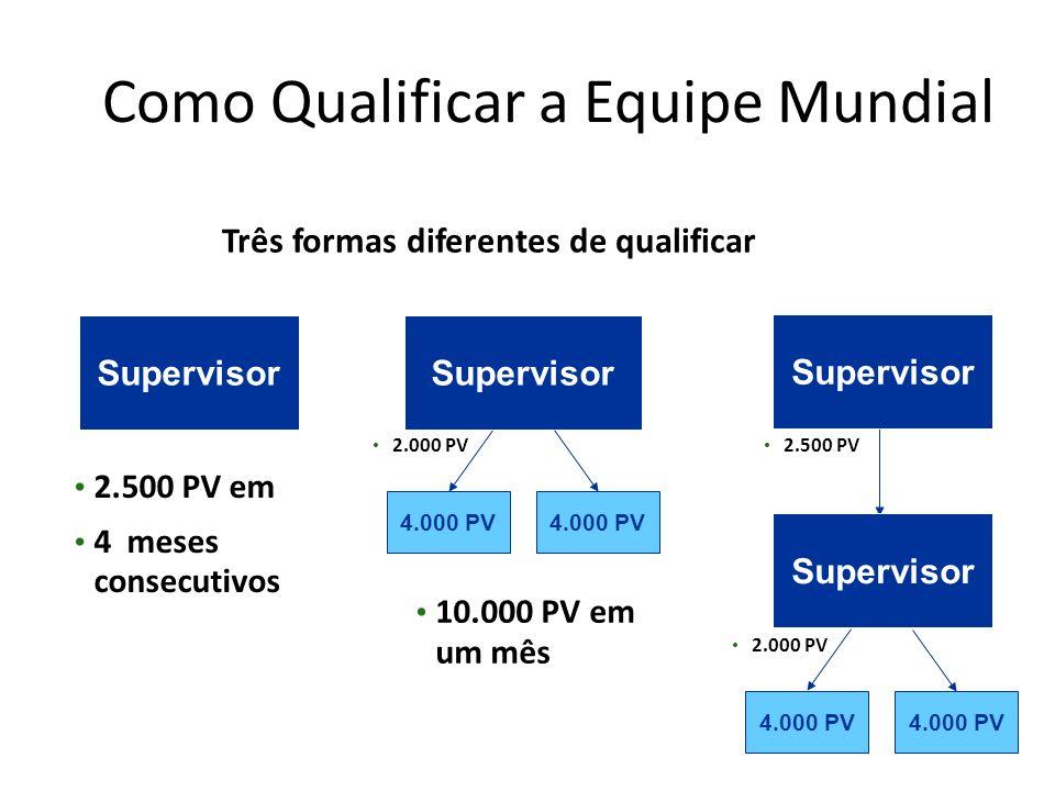 Como Qualificar a Equipe Mundial Supervisor 2.500 PV em 4 meses consecutivos Supervisor 10.000 PV em um mês 4.000 PV 2.000 PV Supervisor 2.500 PV 4.00