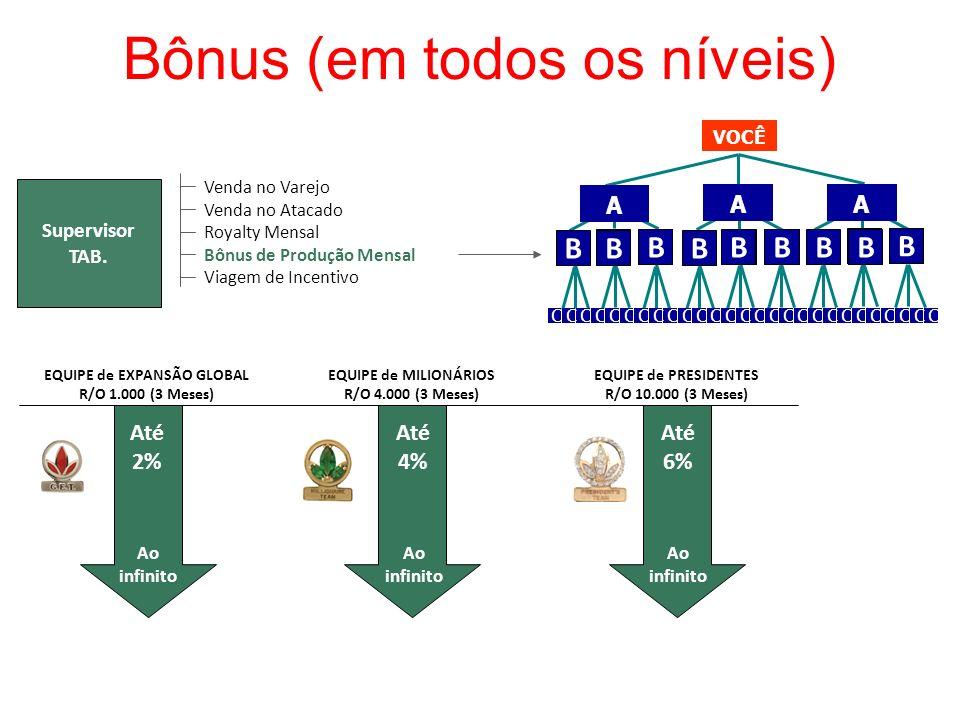Bônus (em todos os níveis) Supervisor TAB. Venda no Varejo Venda no Atacado Royalty Mensal Bônus de Produção Mensal Viagem de Incentivo EQUIPE de EXPA