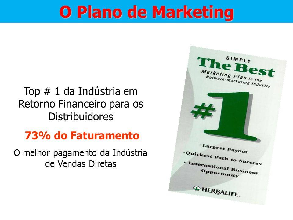 O Plano de Marketing Top # 1 da Indústria em Retorno Financeiro para os Distribuidores 73% do Faturamento O melhor pagamento da Indústria de Vendas Di
