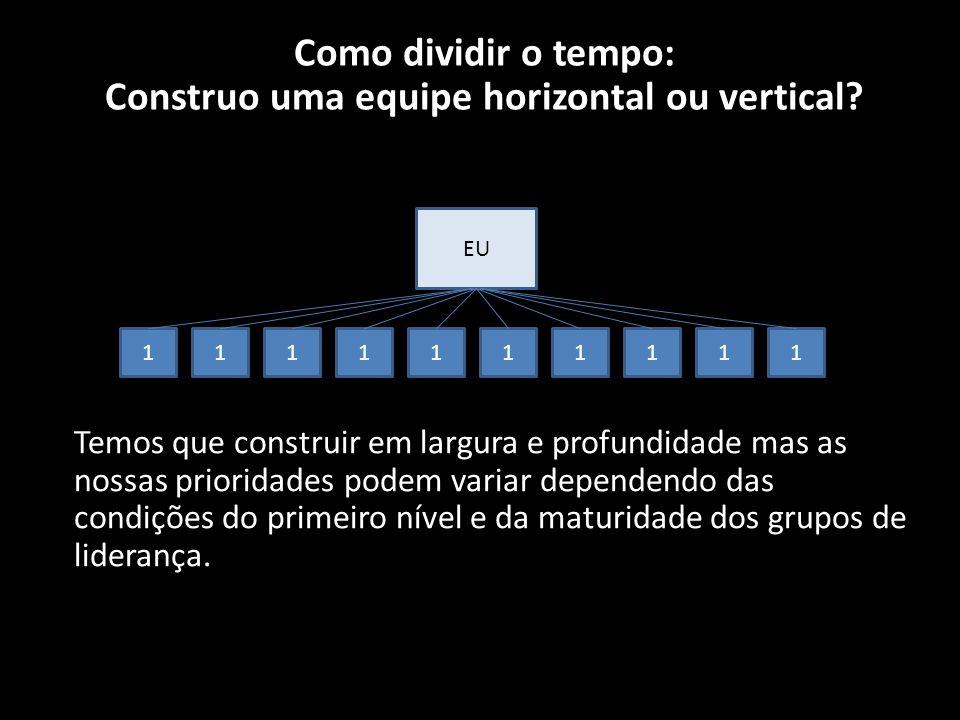 EU 1111111111 Como dividir o tempo: Construo uma equipe horizontal ou vertical.