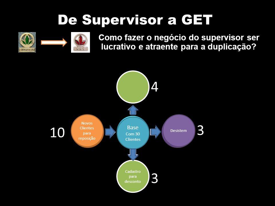 10 3 4 3 De Supervisor a GET Base Com 30 Clientes Cadastro para desconto Novos Clientes para reposição Desistem Como fazer o negócio do supervisor ser lucrativo e atraente para a duplicação?