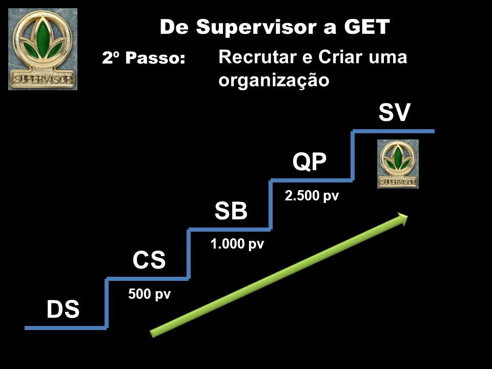 SV QP CS SB DS De Supervisor a GET 2 º Passo: Recrutar e Criar uma organização 500 pv 1.000 pv 2.500 pv