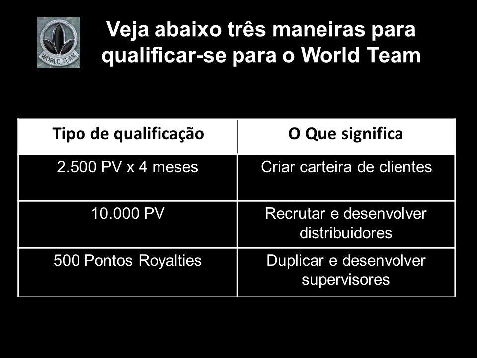 Veja abaixo três maneiras para qualificar-se para o World Team O Que significaTipo de qualificação Criar carteira de clientes2.500 PV x 4 meses Recrutar e desenvolver distribuidores 10.000 PV Duplicar e desenvolver supervisores 500 Pontos Royalties