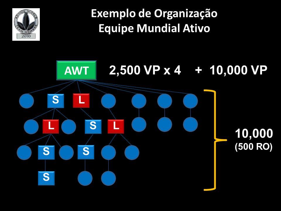 AWT L L 2,500 VP x 4 + 10,000 VP 10,000 (500 RO) L S S SS S Exemplo de Organização Equipe Mundial Ativo