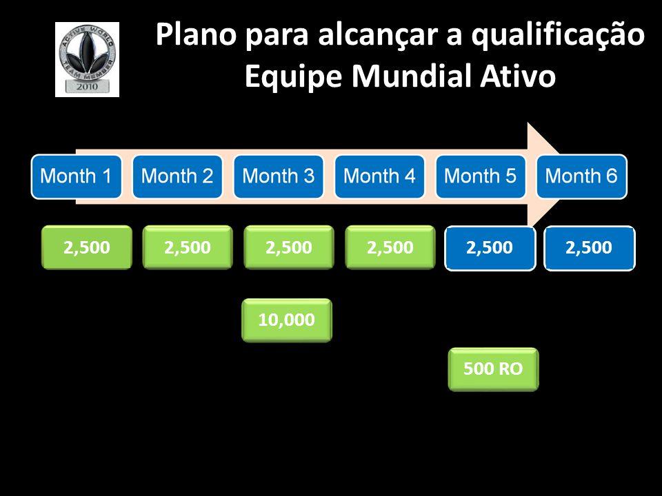 2,500 10,000 2,500 500 RO Plano para alcançar a qualificação Equipe Mundial Ativo