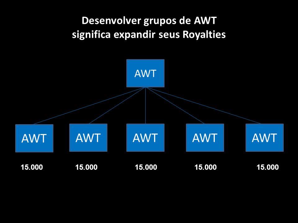 Desenvolver grupos de AWT significa expandir seus Royalties AWT 15.000