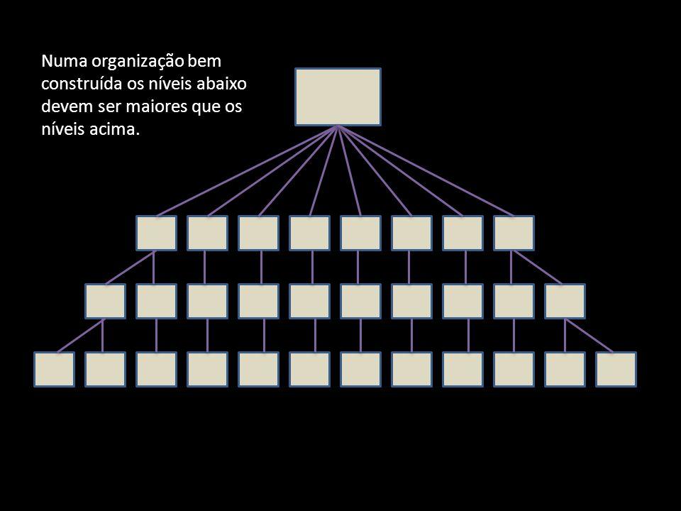 Numa organização bem construída os níveis abaixo devem ser maiores que os níveis acima.