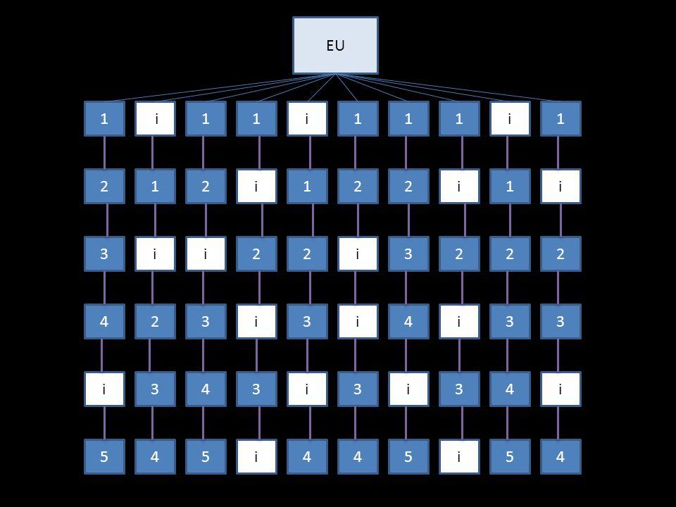 EU 1i11i111i1 212i122i1i 3ii22i3222 423i3i4i33 i343i3i34i 545i445i54