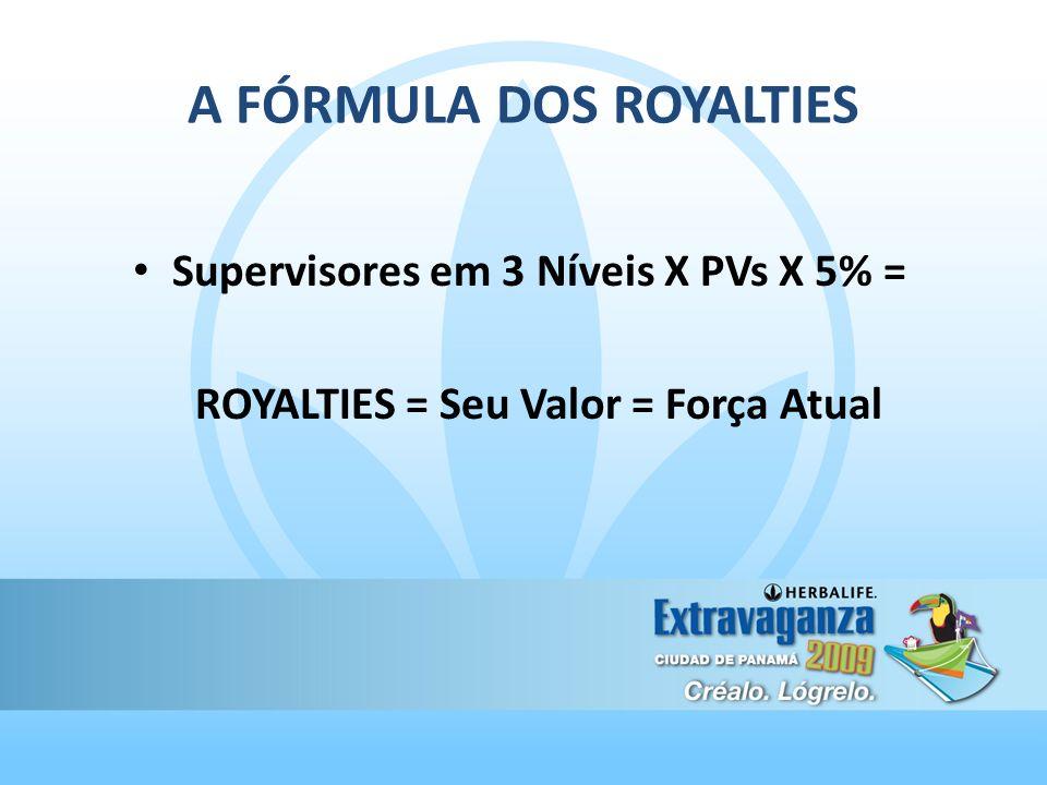 A FÓRMULA DOS ROYALTIES Supervisores em 3 Níveis X PVs X 5% = ROYALTIES = Seu Valor = Força Atual