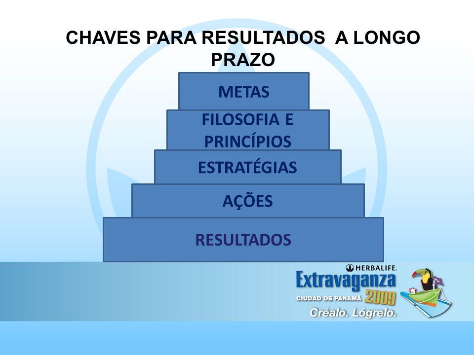 CHAVES PARA RESULTADOS A LONGO PRAZO RESULTADOS AÇÕES ESTRATÉGIAS FILOSOFIA E PRINCÍPIOS METAS