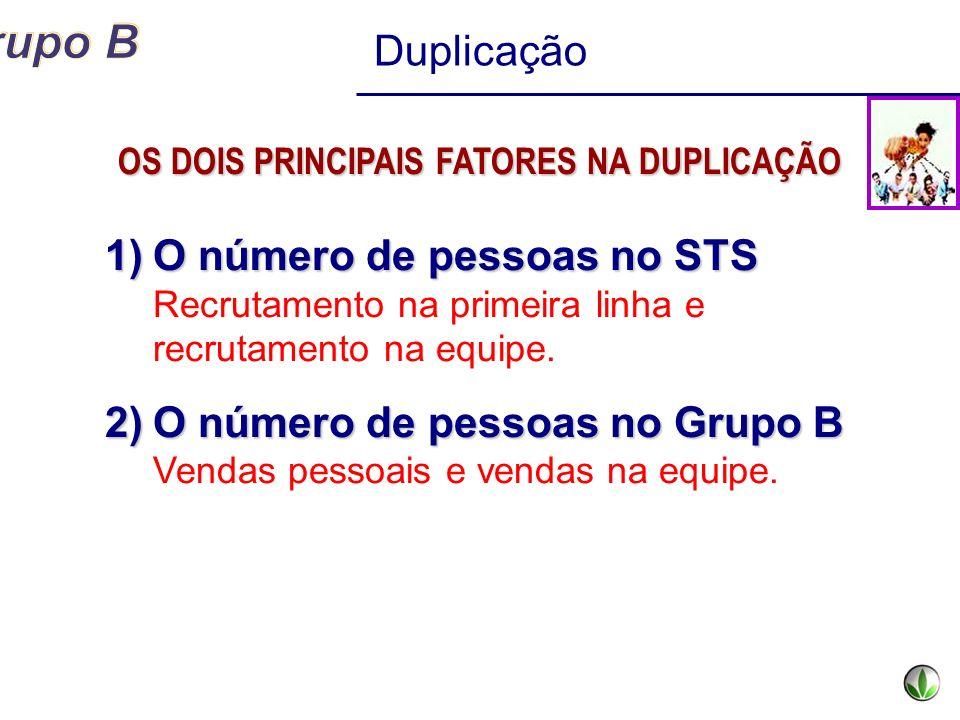 Duplicação 1)O número de pessoas no STS 1)O número de pessoas no STS Recrutamento na primeira linha e recrutamento na equipe. 2)O número de pessoas no