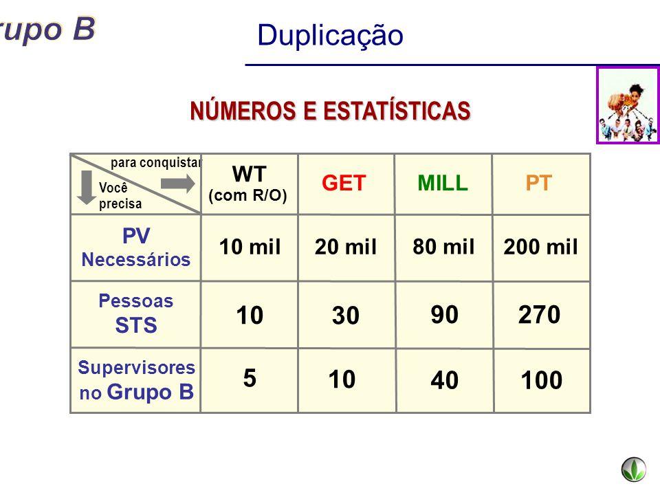 NÚMEROS E ESTATÍSTICAS para conquistar Você precisa WT (com R/O) GETMILLPT PV Necessários Supervisores no Grupo B Pessoas STS 10 mil20 mil 80 mil 200