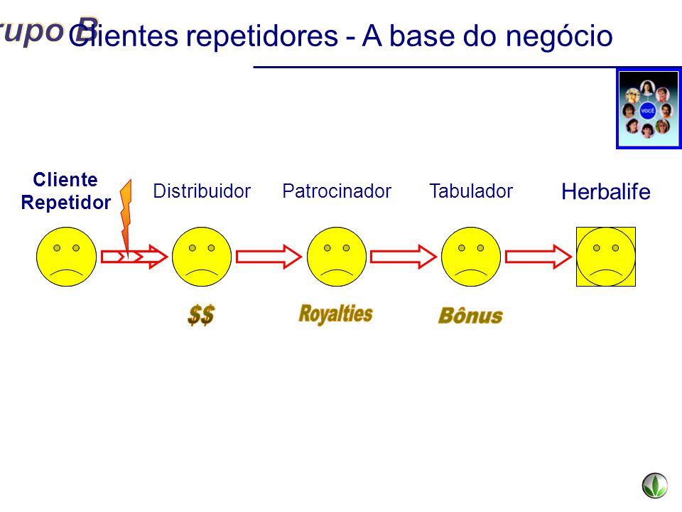 Cliente Repetidor DistribuidorPatrocinadorTabulador Herbalife Clientes repetidores - A base do negócio