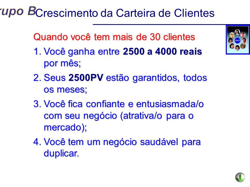 Quando você tem mais de 30 clientes 1.Você ganha entre 2500 a 4000 reais por mês; 2.Seus 2500PV estão garantidos, todos os meses; 3.Você fica confiant