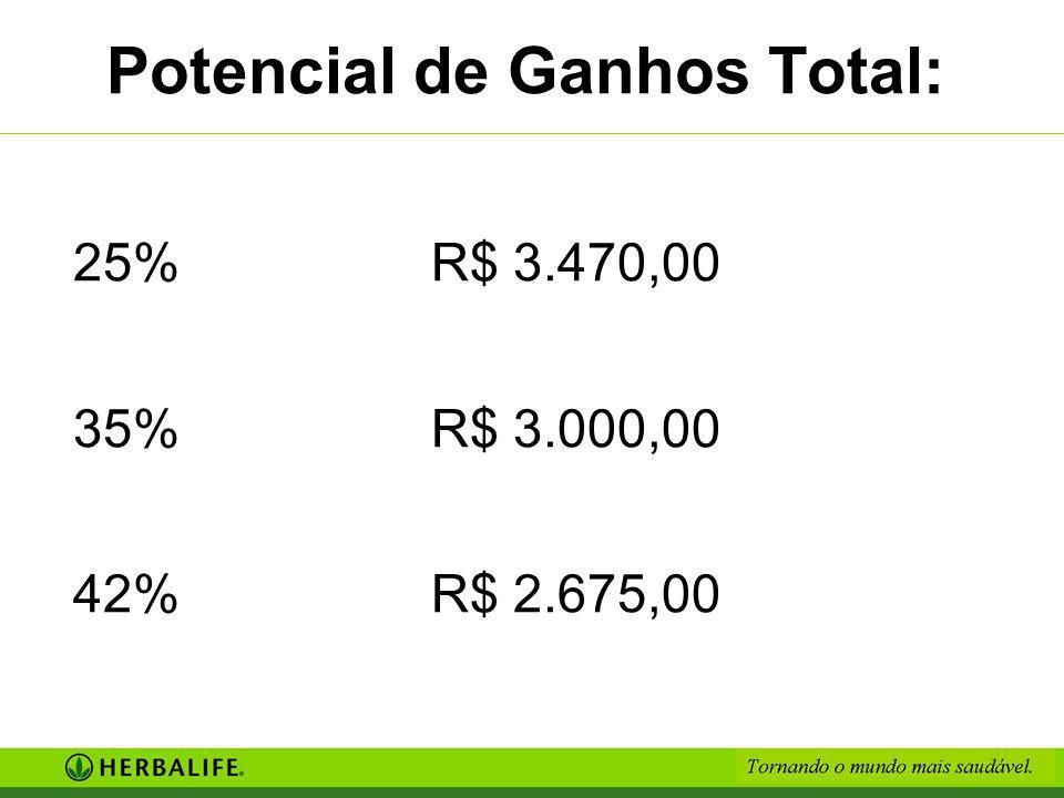 3. Distribuidores de Atacado Meta: 1.300 PV; Definir o MDO; Definir o perfil; 25% = R$ 1.170,00 35% = R$ 700,00 42% = R$ 375,00