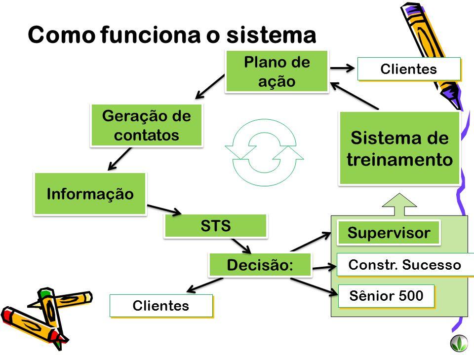 Informação Geração de contatos Como funciona o sistema Clientes Supervisor Sênior 500 Constr. Sucesso Decisão: STS Sistema de treinamento Plano de açã