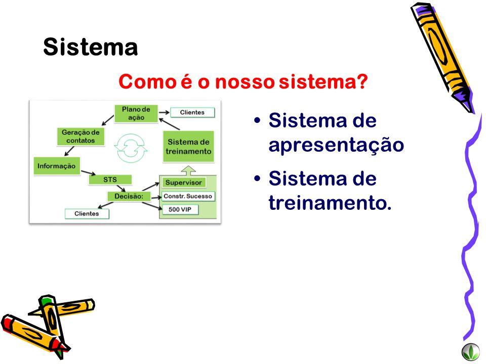 Como é o nosso sistema? Sistema de apresentação Sistema de treinamento. Sistema