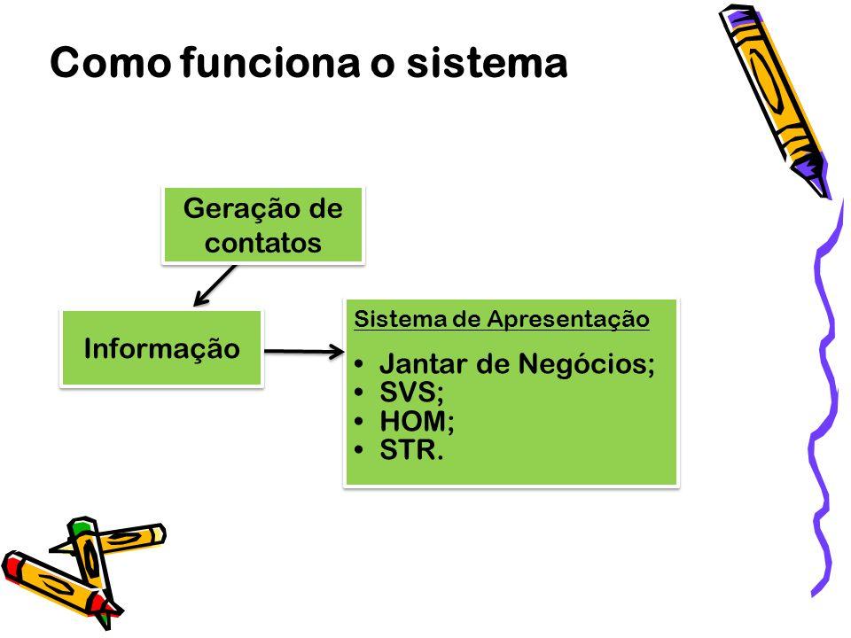 Informação Geração de contatos Como funciona o sistema Sistema de Apresentação Jantar de Negócios; SVS; HOM; STR. Sistema de Apresentação Jantar de Ne