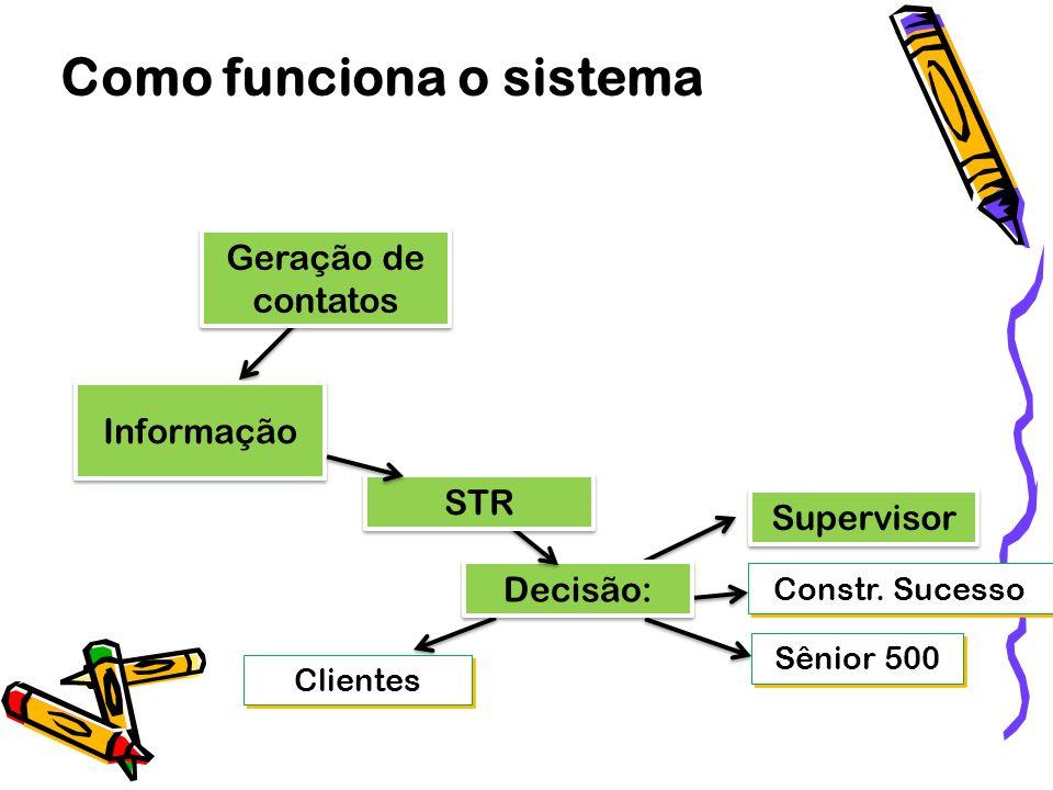 Informação Geração de contatos Como funciona o sistema Clientes Supervisor Sênior 500 Constr. Sucesso Decisão: STR