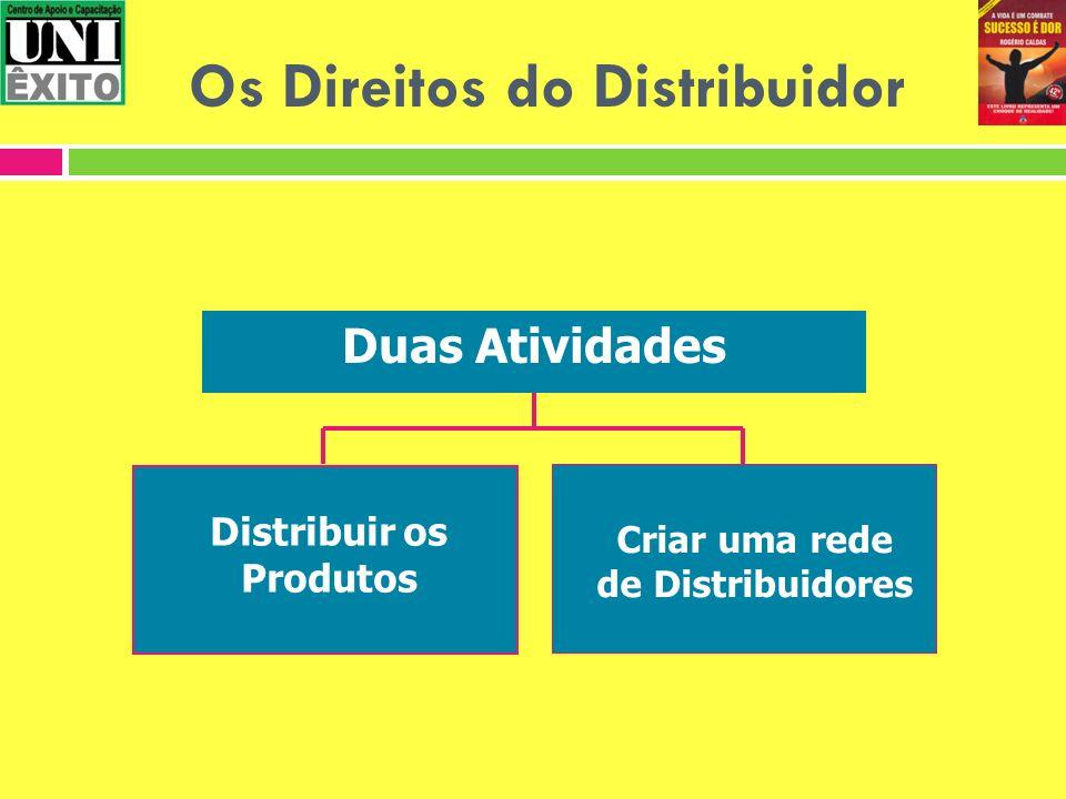 Distribuir os Produtos Criar uma rede de Distribuidores Duas Atividades Os Direitos do Distribuidor