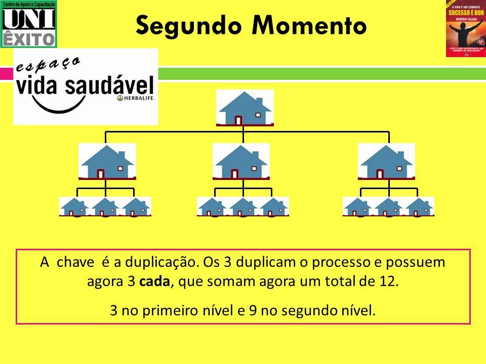 Segundo Momento A chave é a duplicação. Os 3 duplicam o processo e possuem agora 3 cada, que somam agora um total de 12. 3 no primeiro nível e 9 no se