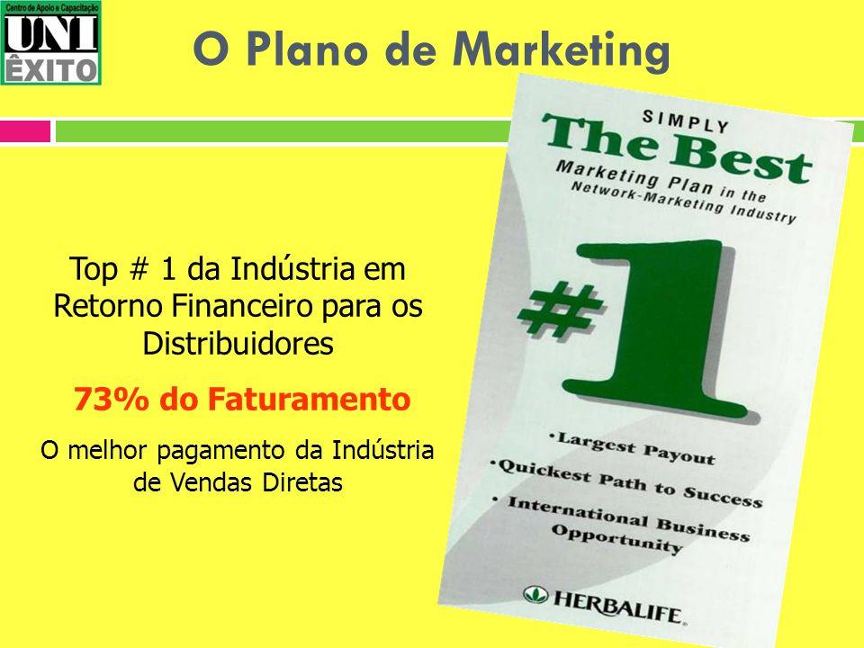 Top # 1 da Indústria em Retorno Financeiro para os Distribuidores 73% do Faturamento O melhor pagamento da Indústria de Vendas Diretas O Plano de Mark