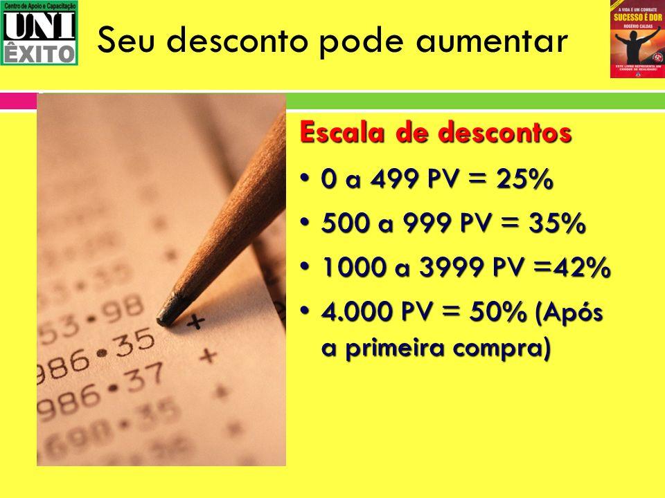 Seu desconto pode aumentar Escala de descontos 0 a 499 PV = 25%0 a 499 PV = 25% 500 a 999 PV = 35%500 a 999 PV = 35% 1000 a 3999 PV =42%1000 a 3999 PV