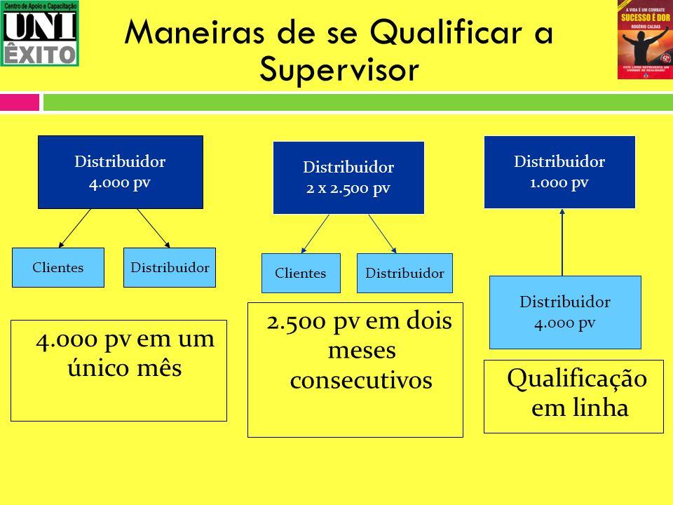 Maneiras de se Qualificar a Supervisor Distribuidor 4.000 pv Distribuidor 1.000 pv Qualificação em linha Distribuidor 4.000 pv 4.000 pv em um único mê