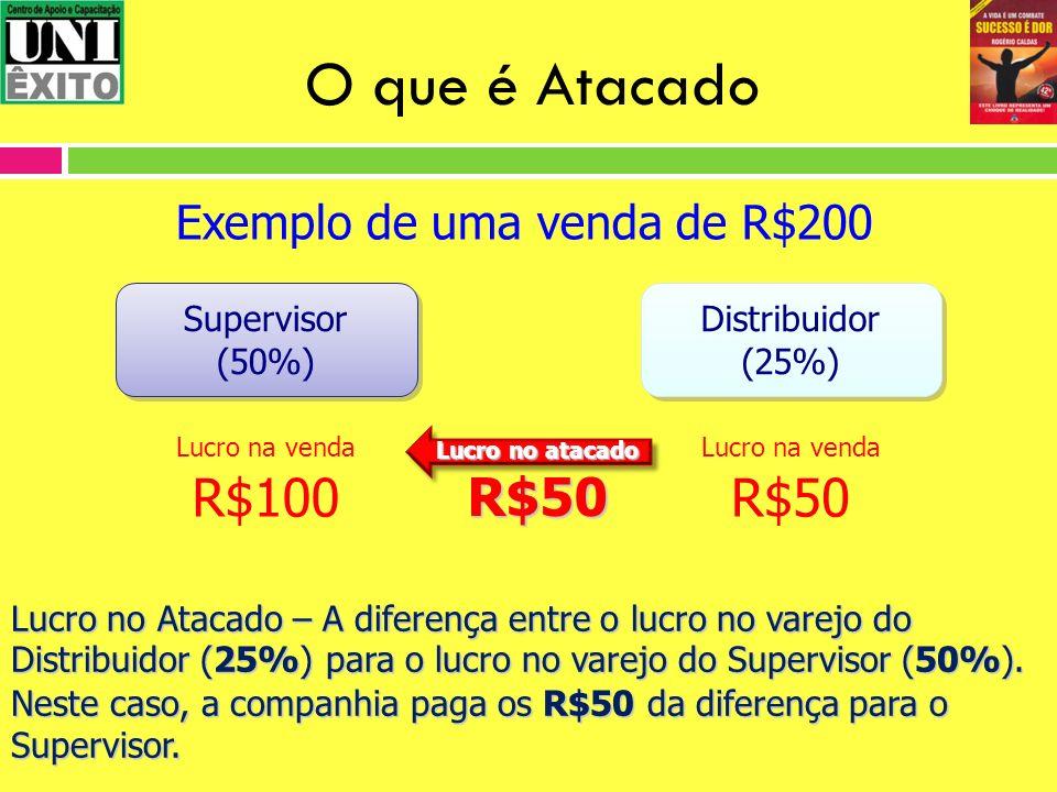 O que é Atacado Exemplo de uma venda de R$200 Supervisor (50%) Supervisor (50%) Lucro na venda R$100 Distribuidor (25%) Distribuidor (25%) Lucro na ve