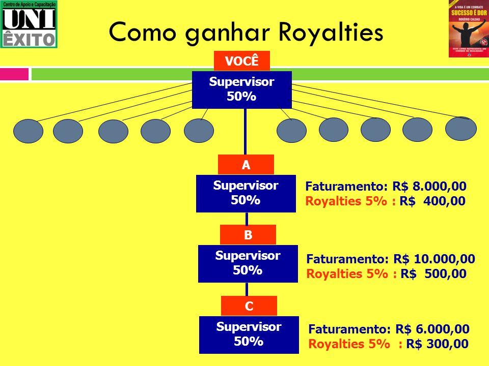 Como ganhar Royalties Supervisor 50% VOCÊ Supervisor 50% A B C Faturamento: R$ 8.000,00 Royalties 5% : R$ 400,00 Faturamento: R$ 10.000,00 Royalties 5