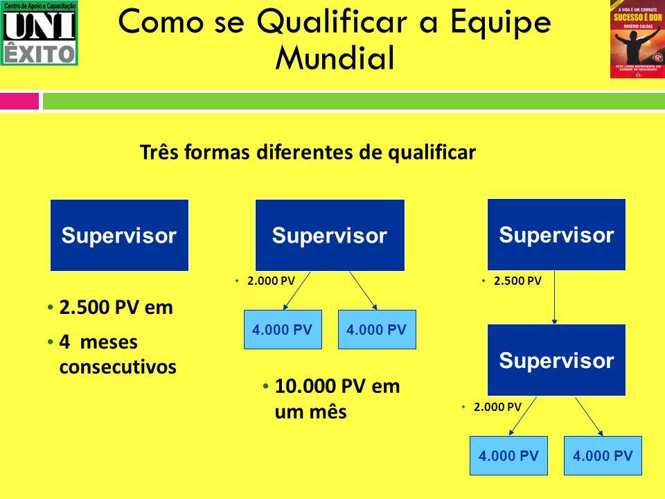 Como se Qualificar a Equipe Mundial Supervisor 2.500 PV em 4 meses consecutivos Supervisor 10.000 PV em um mês 4.000 PV 2.000 PV Supervisor 2.500 PV 4
