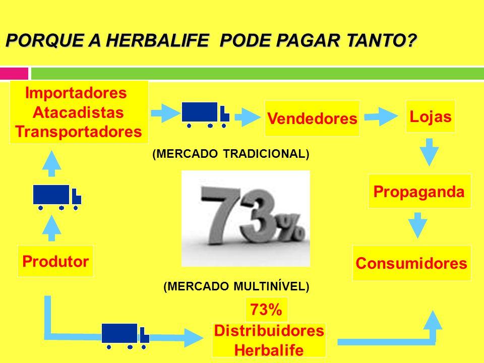Mês 1Mês 2 Mês 3Mês 4 Produtor Qualificado Benefício de compra com desconto de 42% por 1 ano 1000 PV 42% 500 PV 35% 1000 PV 42% 2.500 pv acumulados em 3 meses