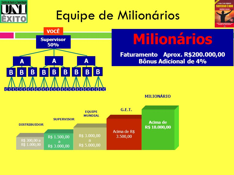 Equipe de Milionários R$ 300,00 a R$ 1.000,00 SUPERVISOR EQUIPE MUNDIAL R$ 1.500,00 a R$ 3.000,00 R$ 3.000,00 a R$ 5.000,00 DISTRIBUIDOR Supervisor 50