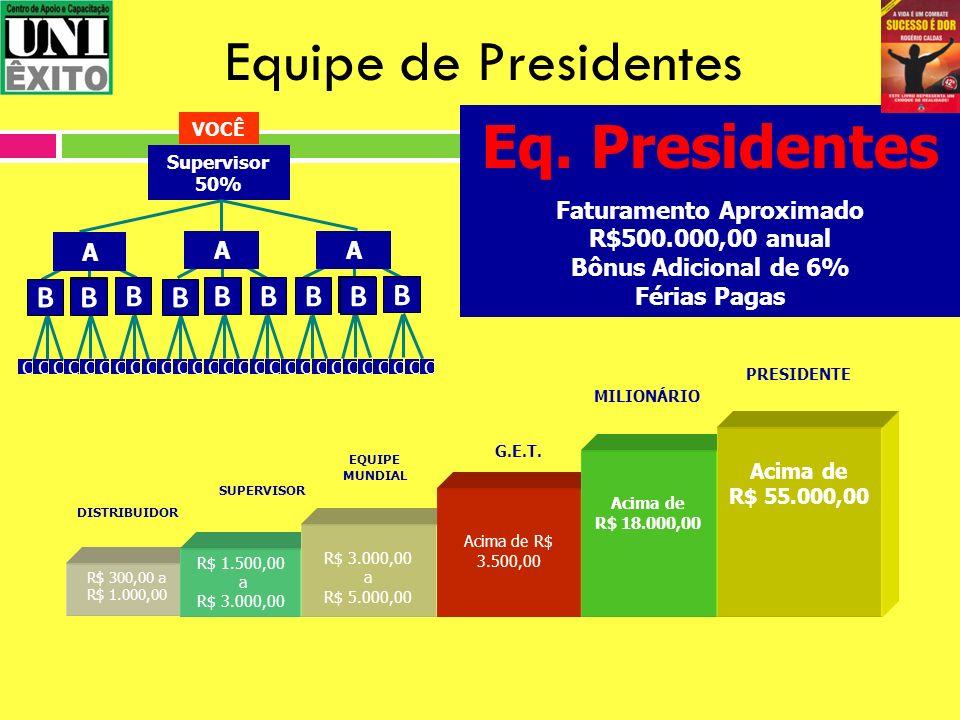 Equipe de Presidentes R$ 300,00 a R$ 1.000,00 SUPERVISOR EQUIPE MUNDIAL R$ 1.500,00 a R$ 3.000,00 R$ 3.000,00 a R$ 5.000,00 DISTRIBUIDOR Supervisor 50