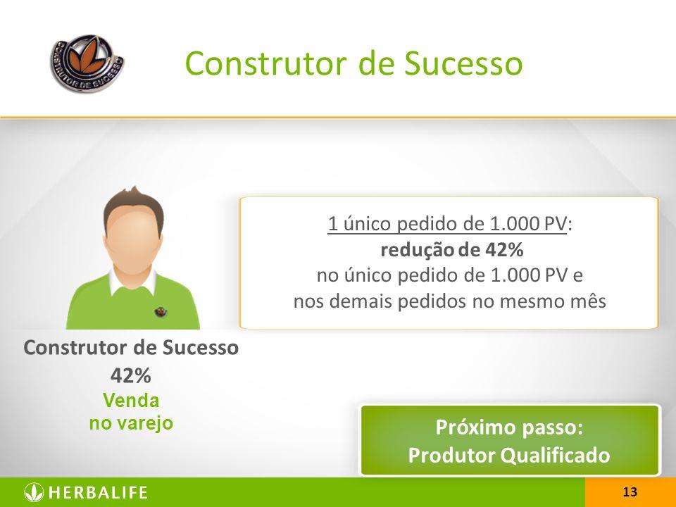 13 1 único pedido de 1.000 PV: redução de 42% no único pedido de 1.000 PV e nos demais pedidos no mesmo mês Construtor de Sucesso Construtor de Sucesso 42% Venda no varejo Próximo passo: Produtor Qualificado