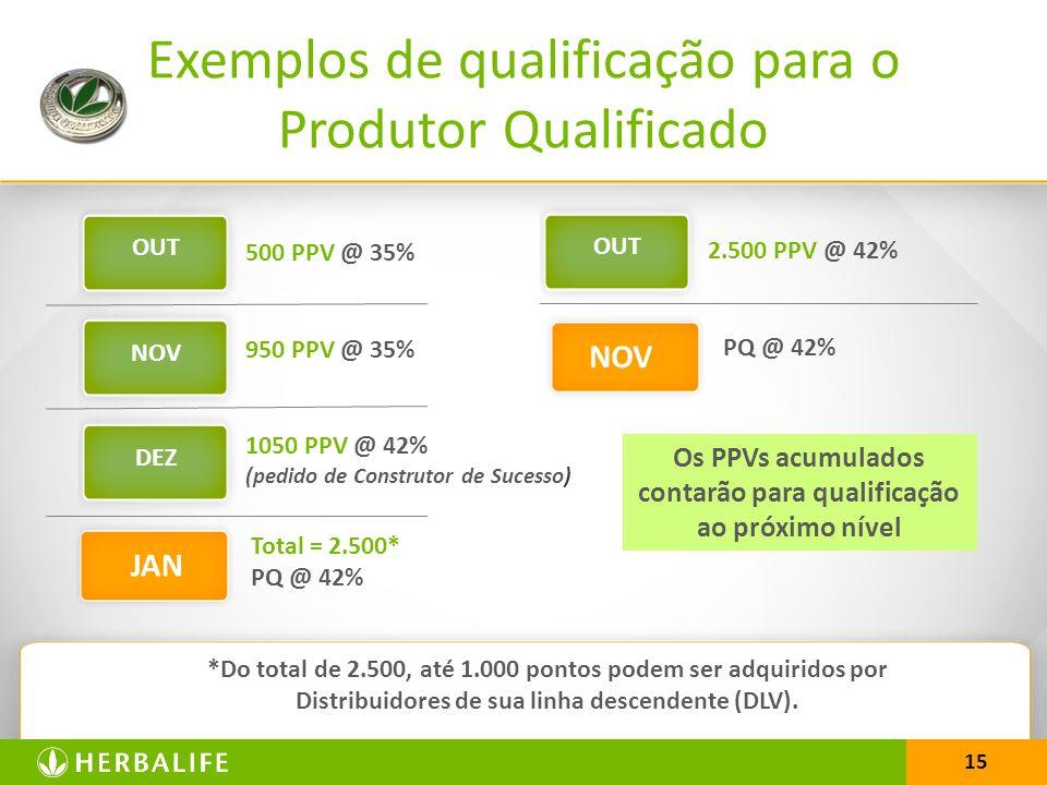 15 Exemplos de qualificação para o Produtor Qualificado 500 PPV @ 35% 950 PPV @ 35% 1050 PPV @ 42% (pedido de Construtor de Sucesso) Total = 2.500* PQ @ 42% *Do total de 2.500, até 1.000 pontos podem ser adquiridos por Distribuidores de sua linha descendente (DLV).