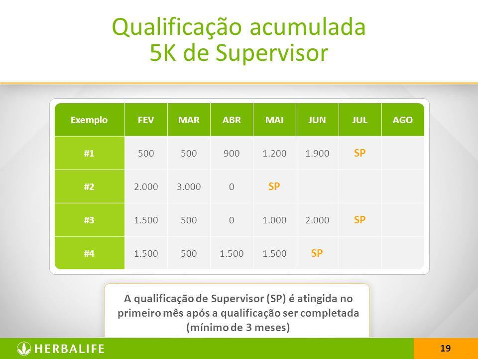 19 Qualificação acumulada 5K de Supervisor A qualificação de Supervisor (SP) é atingida no primeiro mês após a qualificação ser completada (mínimo de 3 meses) ExemploFEVMARABRMAIJUNJULAGO #1500 9001.2001.900 SP #22.0003.0000 SP #31.50050001.0002.000 SP #41.5005001.500 SP
