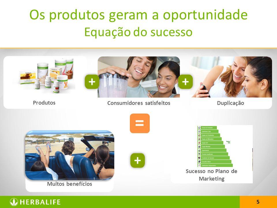 5 Os produtos geram a oportunidade Equação do sucesso Consumidores satisfeitos Duplicação Produtos = Muitos benefícios Sucesso no Plano de Marketing