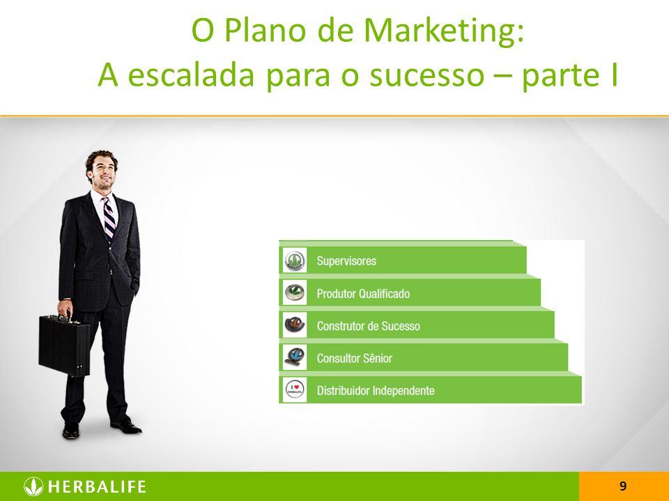 9 O Plano de Marketing: A escalada para o sucesso – parte I Lucro no varejo e atacado