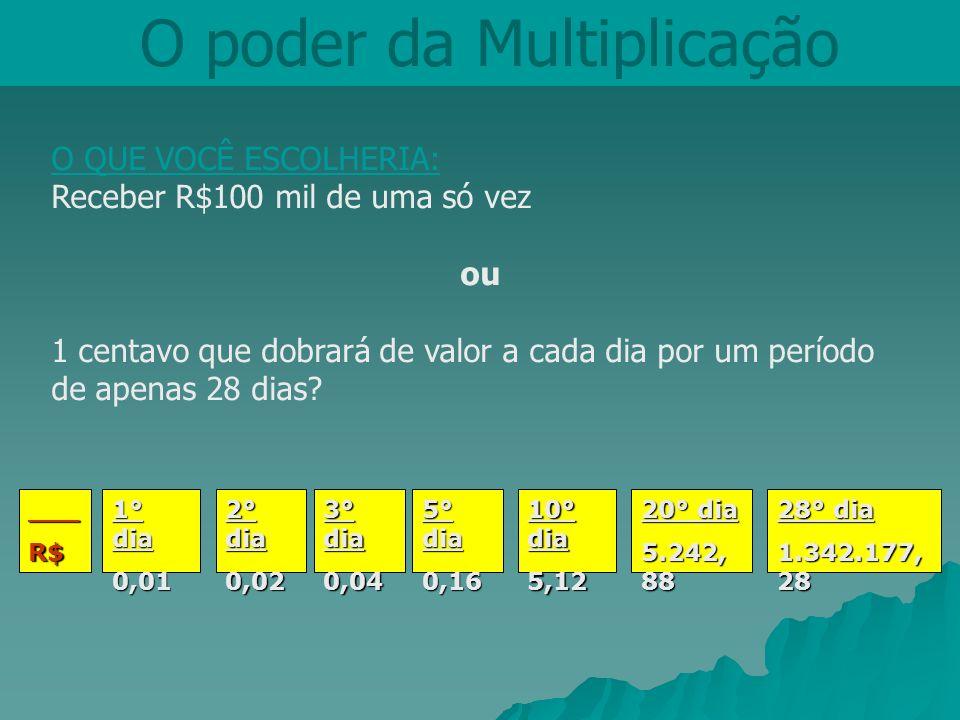 O poder da Multiplicação O QUE VOCÊ ESCOLHERIA: Receber R$100 mil de uma só vez ou 1 centavo que dobrará de valor a cada dia por um período de apenas