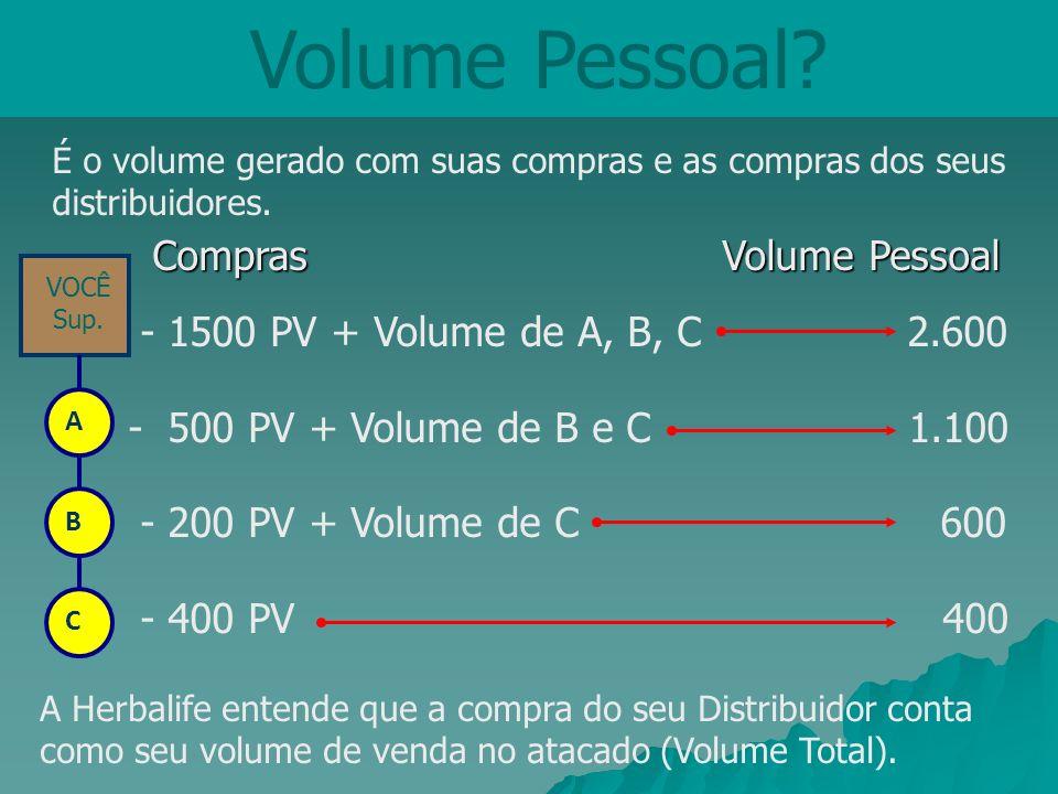 Volume Pessoal? Compras Volume Pessoal Compras Volume Pessoal - 1500 PV + Volume de A, B, C 2.600 - 500 PV + Volume de B e C 1.100 - 200 PV + Volume d